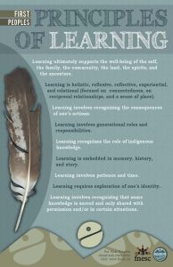 Principles of Learning First Peoples poster